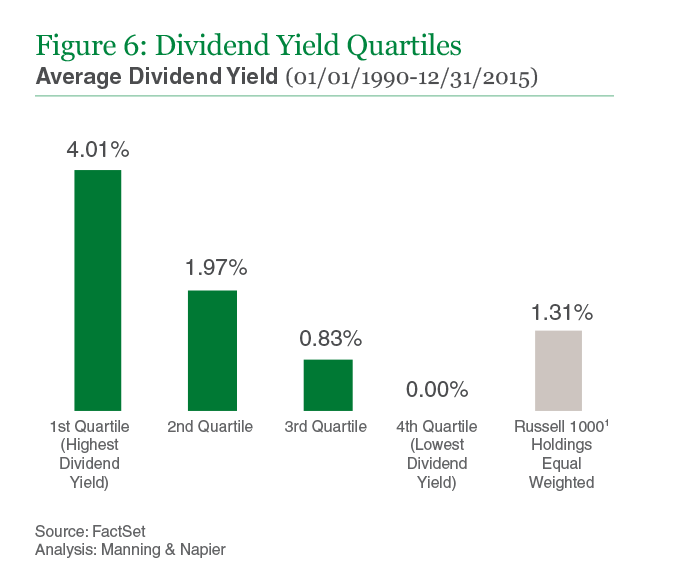 Figure 6: Dividend Yield Quartiles