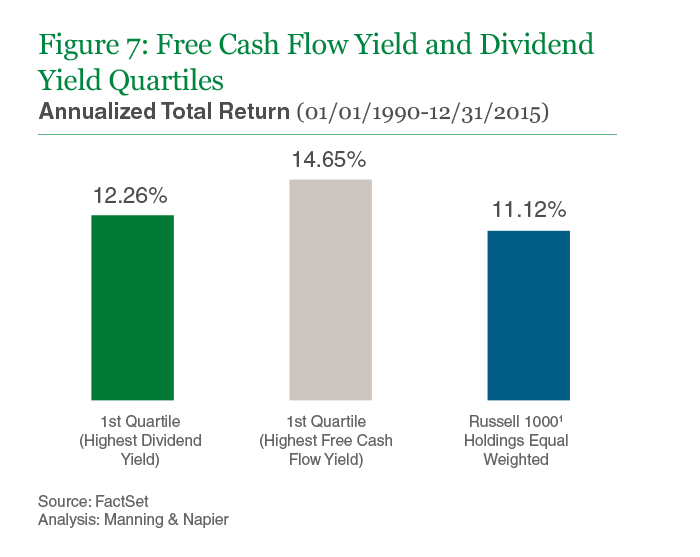 Figure 7: Free Cash Flow Yield and Dividend Yield Quartiles
