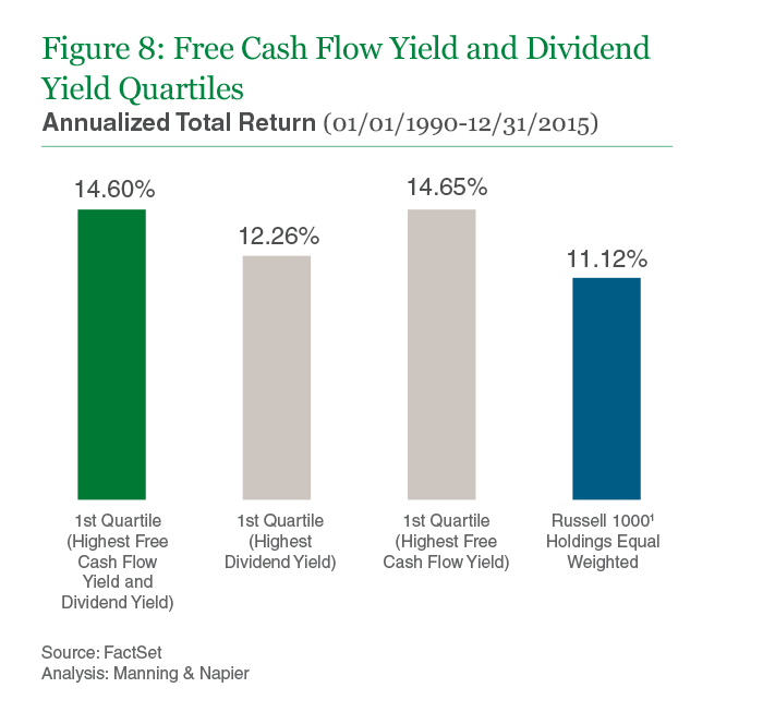 Figure 8: Free Cash Flow Yield and Dividend Yield Quartiles