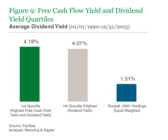 Figure 9: Free Cash Flow Yield and Dividend Yield Quartiles