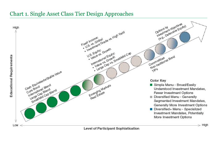 Chart 1 Single Asset Class Tier Design Approaches