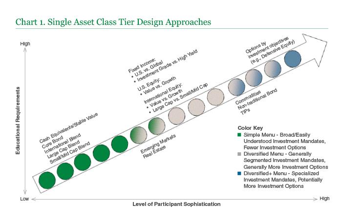 Chart 1 Single Asset Class Tier Design Approaches