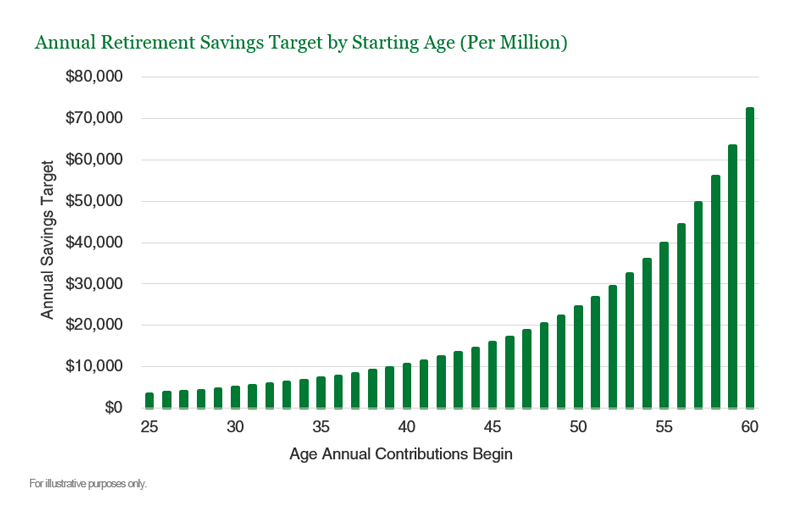 Annual Retirement Savings Target by Starting Age