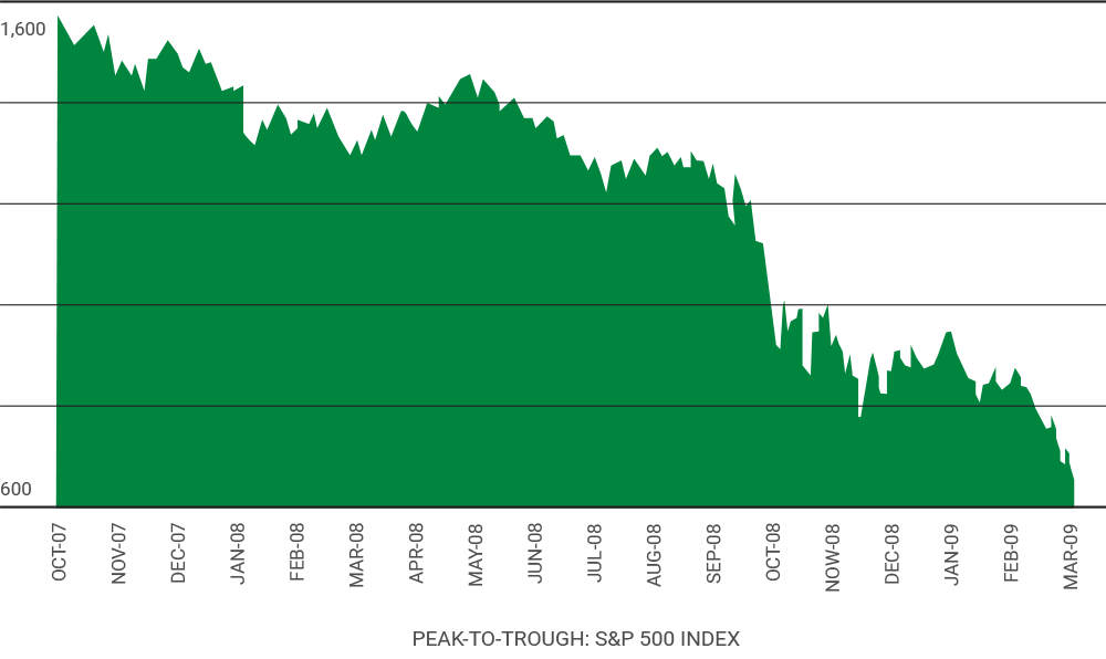 chart showing S&P 500 peak to trough from October 2007 to March 2009 in daily increments
