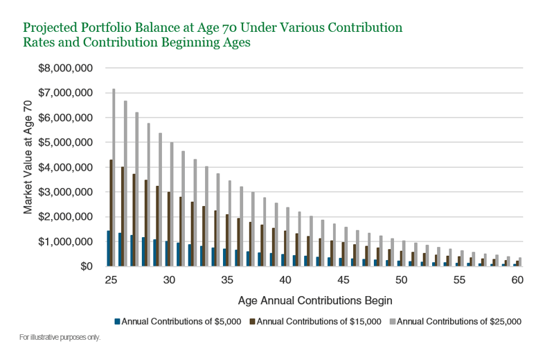 Projected Portfolio Balance at Age 70 Under Various Contribution Rates and 