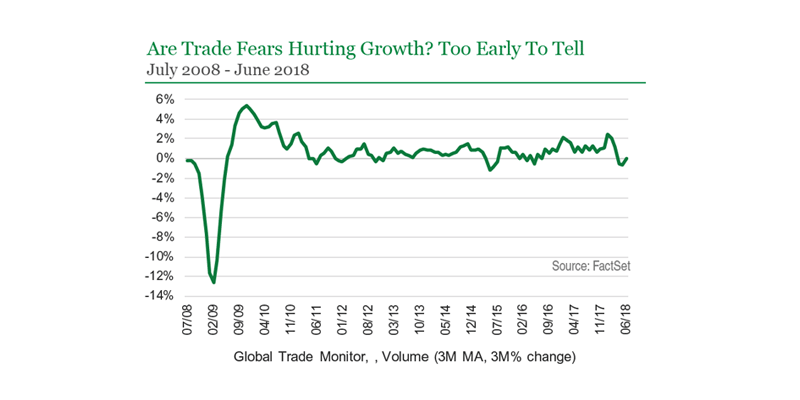 Are Trade Fears Hurting Growth? Too Early To Tell. (Global Trade Monitor)