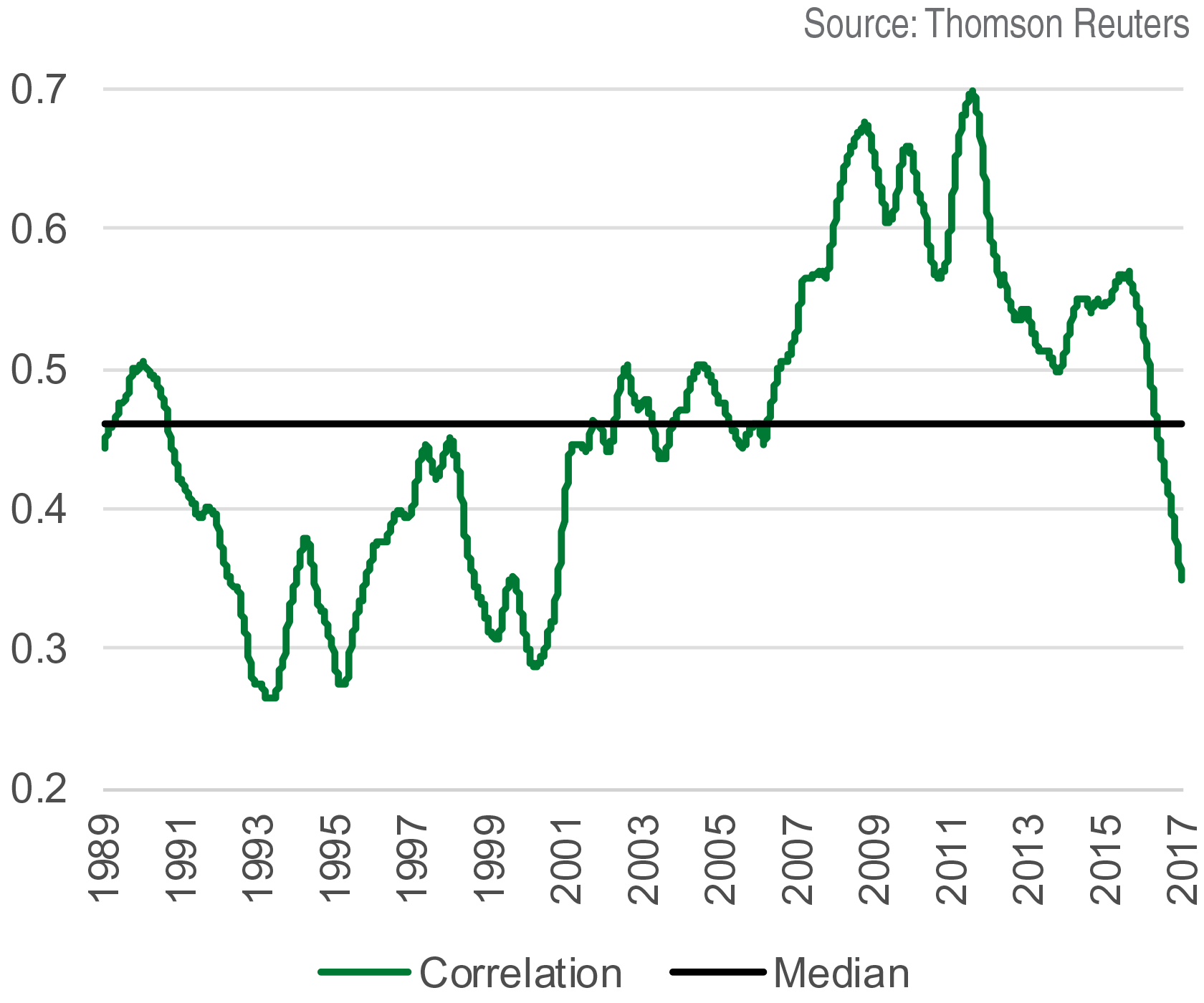 Correlation of S&P 500 Constituents vs. S&P 500 Index, 12-Month Moving Average