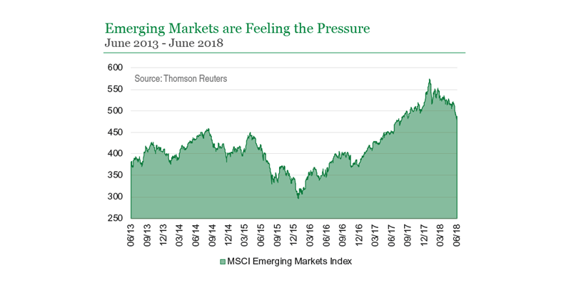 Emerging Markets are Feeling the Pressure (MSCI EM Index)