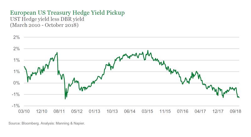 European US Treasury Yield Pickup