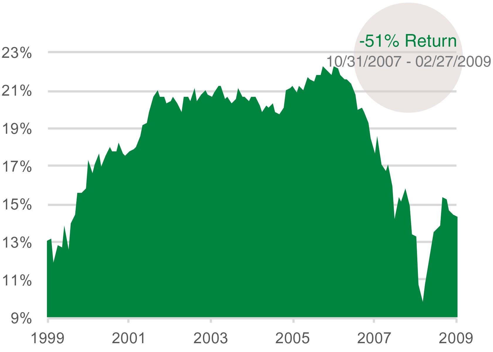 Financials Weighting: S&P 500