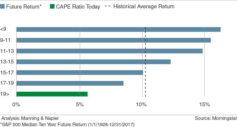 Historical Returns Based on Starting Valuations (CAPE)