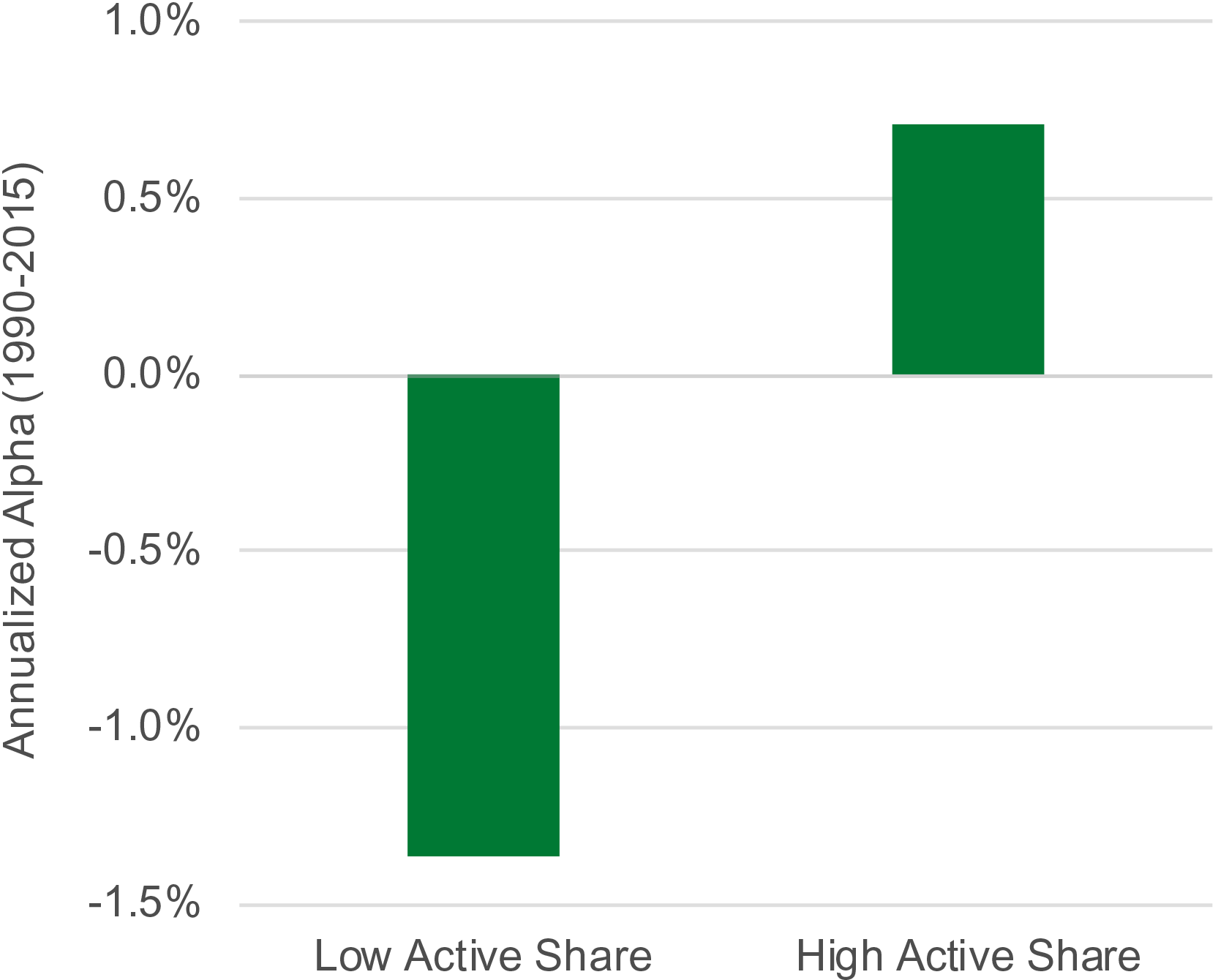 Low vs. High Active Share Excess Fund Return