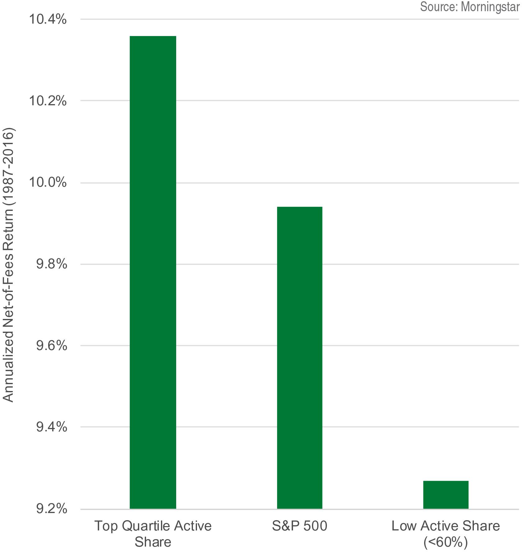 Median Fund Return vs. S&P 500