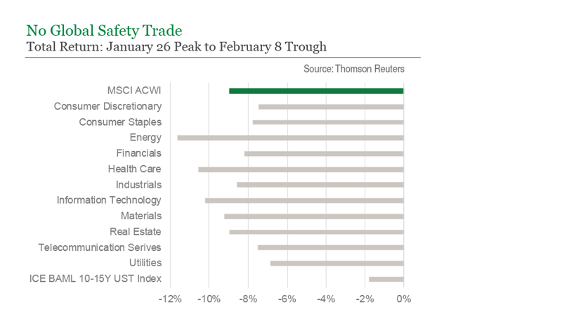 No Global Safety Trade