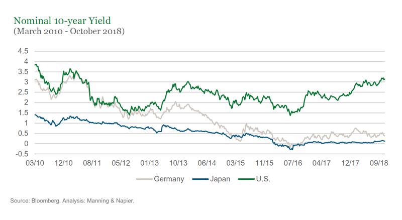 Nominal 10-Year Yield