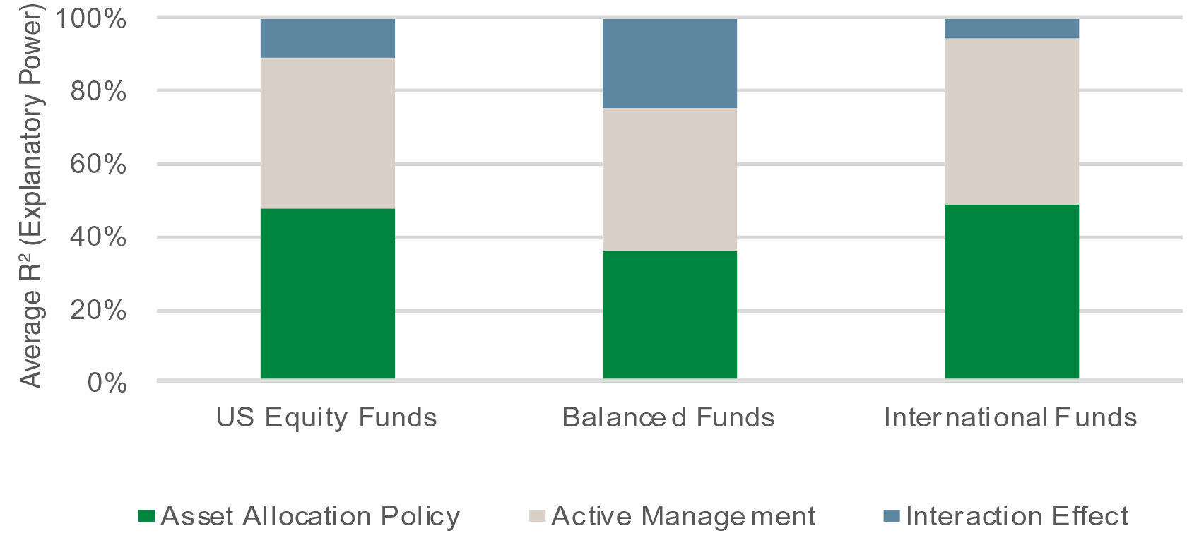 Chart showing the importance of active investing