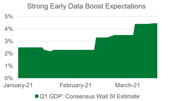 Strong Early Data Boost Expectations Chart