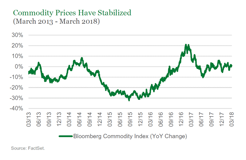 Commidty Prices Have Stabilized