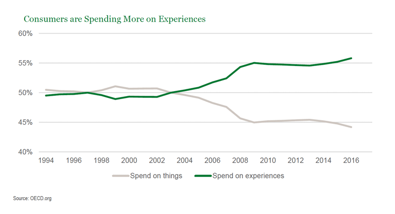 Consumes Spending More on Experiences