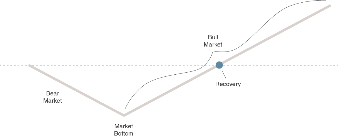 Market Cycle