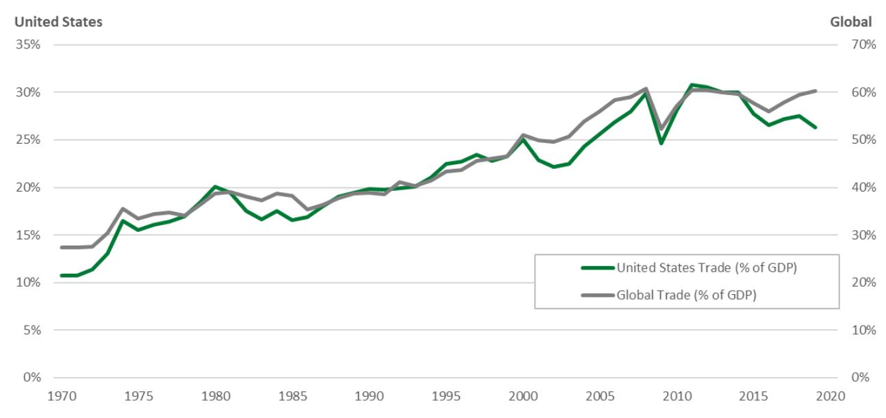 Globalization and Technology Chart