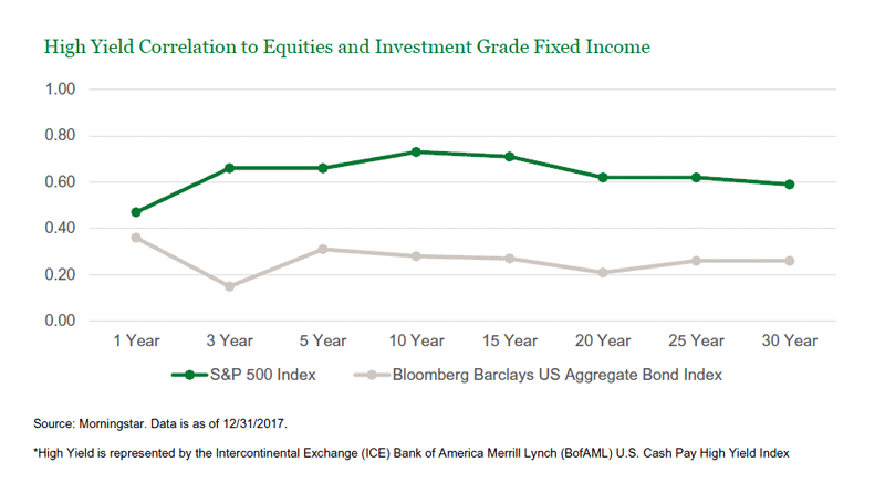 High Yield Correlation to Equities and Investment Grade Fixed Income