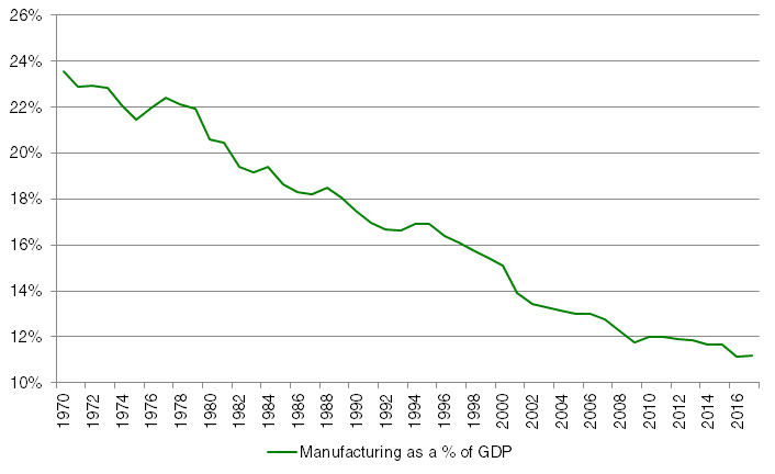 Manufacturing is a smaller piece of the pie