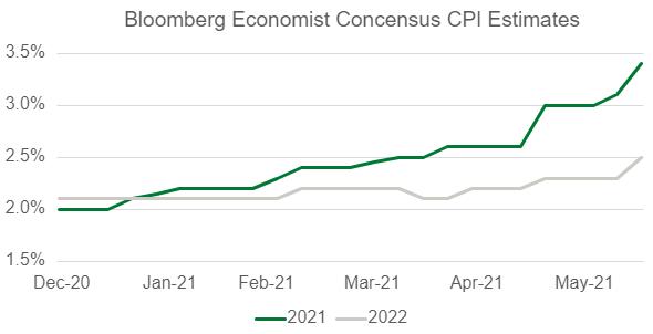 Bloomberg Economist Consensus CPI Estimates Chart