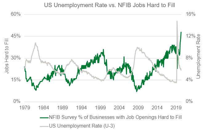 U.S Unemployment Rate vs. NFIB Jobs Hard to Fill Chart