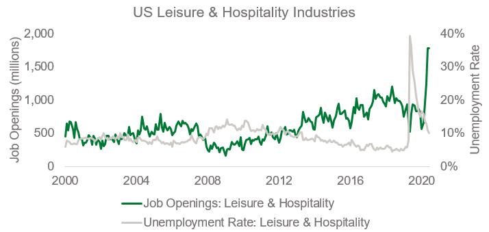 U.S Leisure and Hospitalities Industries Chart