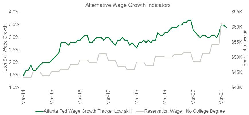 Alternative Wage Growth Indicators Chart