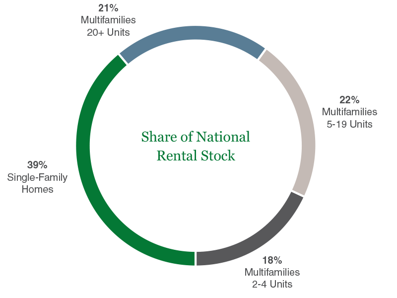 pie chart showing percent of single family homes in rental market