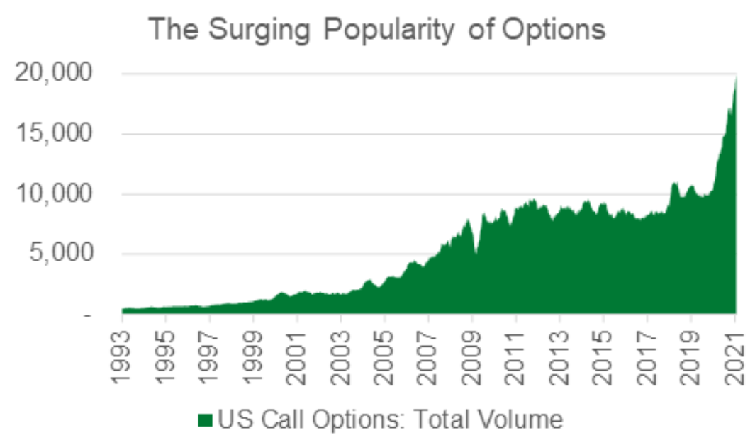 The Surging Popuarity of Options Chart