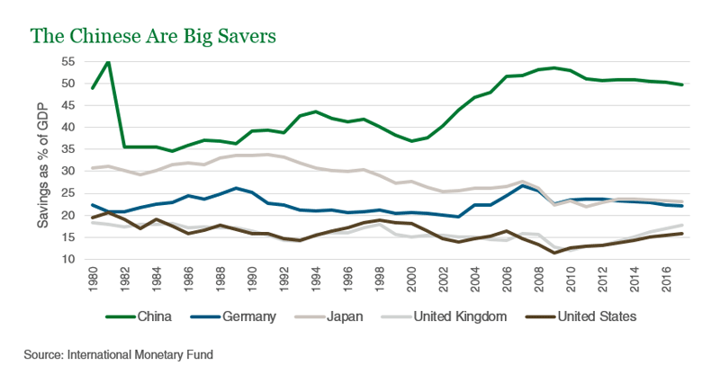 The Chinese are Big Savers
