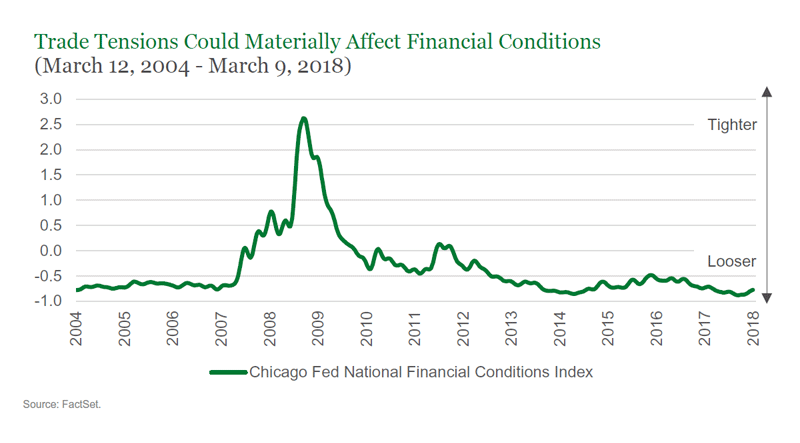 Trade Tensions Could Materially Affect Financial Conditions