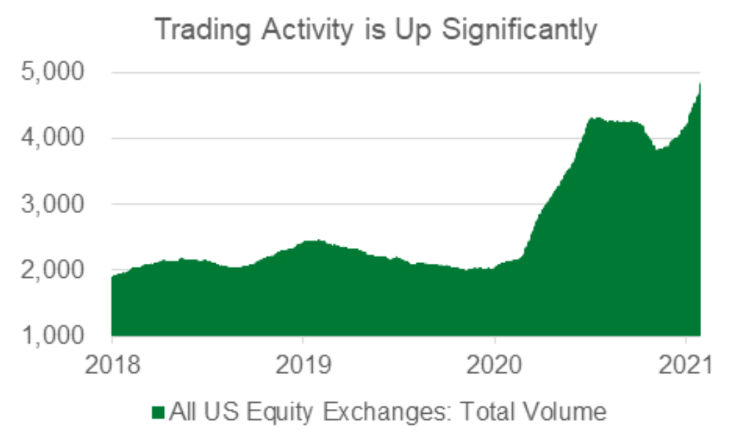 Trading Activity is Up Significantly Chart