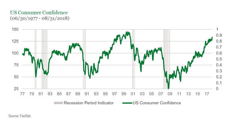 US Consumer Confidence as of August 31, 2018