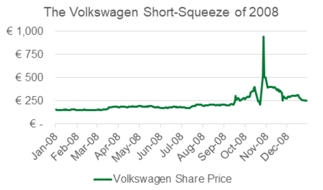 The Volkswagen Short-Squeeze of 2008 Chart