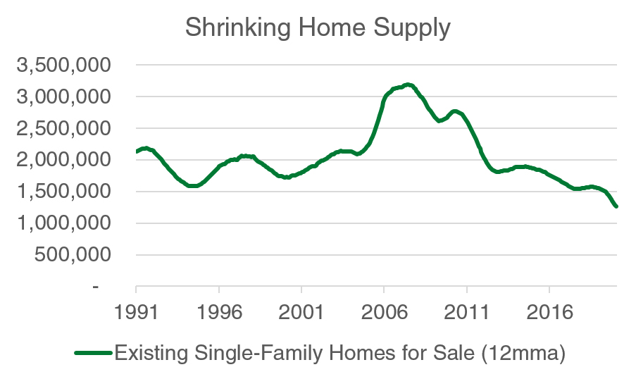 Shrinking Home Supply Chart