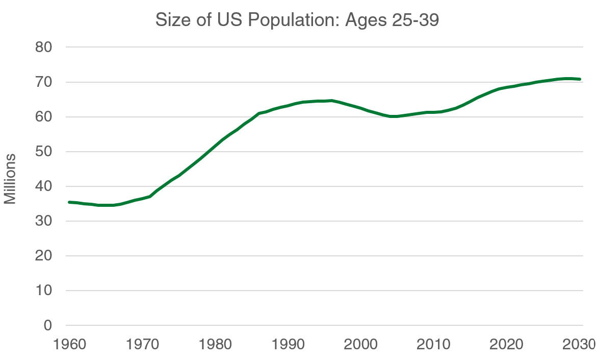 Size Of US Population Chart