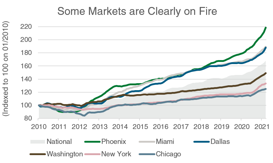 Some Markets Are Clearly On Fire Chart