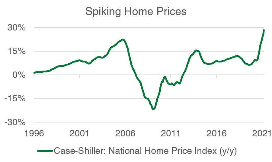 Spiking Home Prices Chart